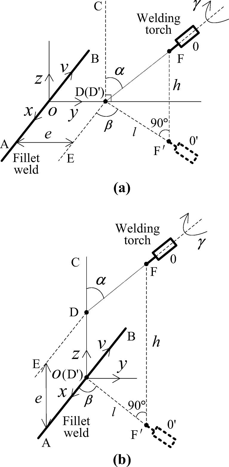 The math model of welding-torch pose. a Welding torch