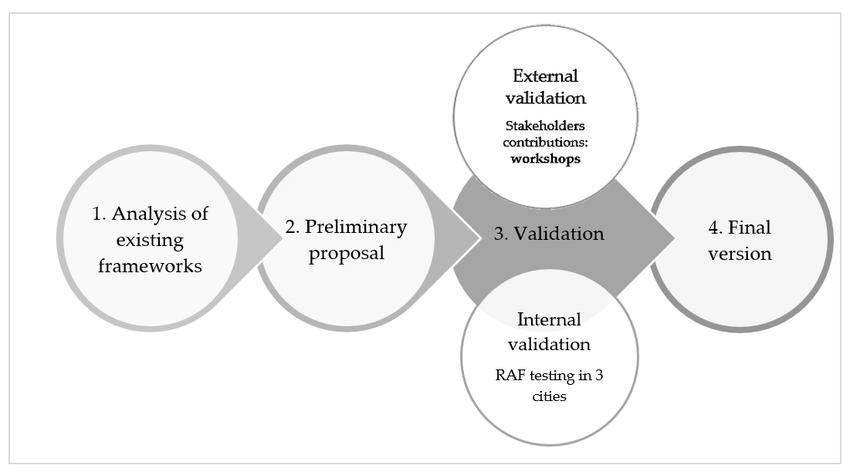 Resilience Assessment Framework (RAF) development process