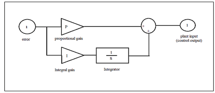 block diagram of PI controller [12] 5. Fuzzy Logic Control