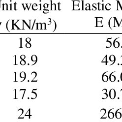 Some Physical and Mechanical Properties for Plastic