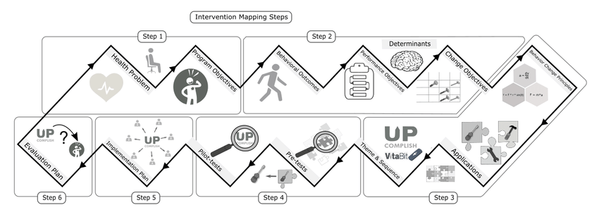 Overview of the steps and products in the intervention