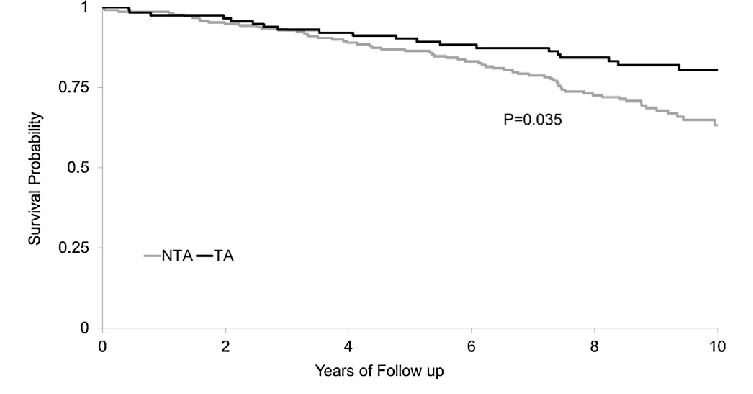 Fully adjusted Kaplan-Meier plot for 10-year All-Cause