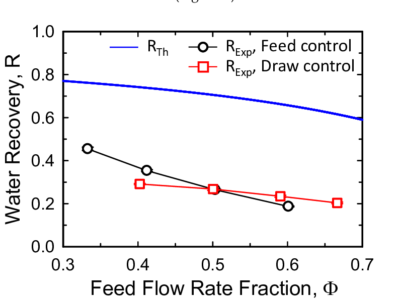 Water recovery as a function of the feed flow rate