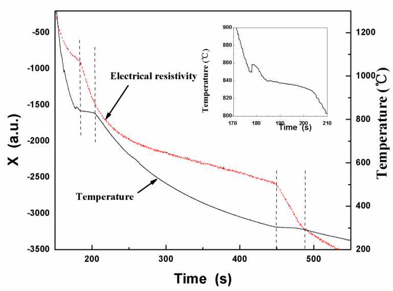 Curves of electrical resistivity and temperature dependent