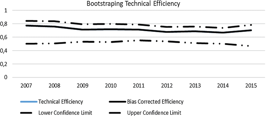 Bandwidth for bootstrapping technical efficiency results