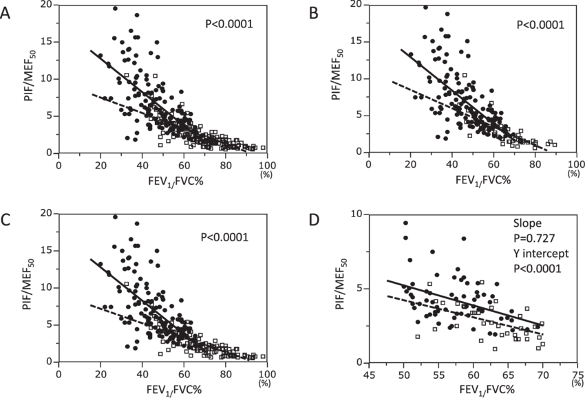 (A) The relationship between FEV 1 /FVC% and PIF/MEF 50