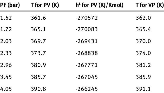 Results for distillate stream (membrane input data