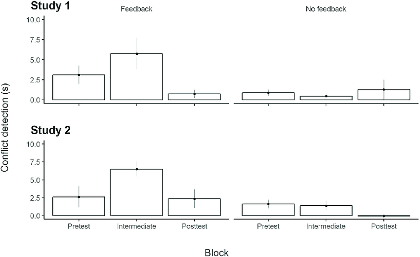 Average conflict detection effect size as indexed by