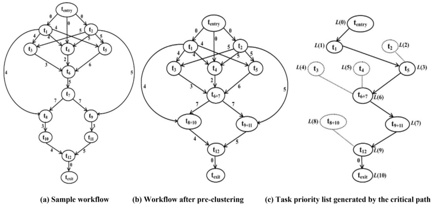 An example of workflow pre-clustering and task
