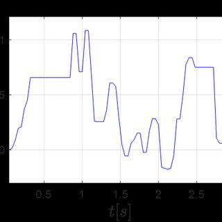 Time series corresponding to the expression