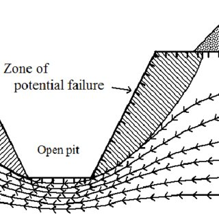 Characteristic of potential failure zone in an open pit