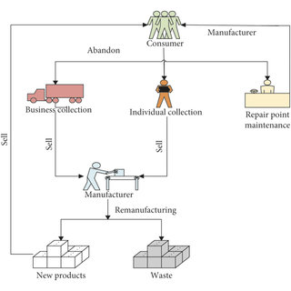 (PDF) O2O Recycling Closed-Loop Supply Chain Modeling