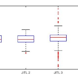 (PDF) LSTM Soft Sensor Development of Batch Processes with