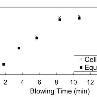 (PDF) Dynamic Modeling and Simulation of Basic Oxygen
