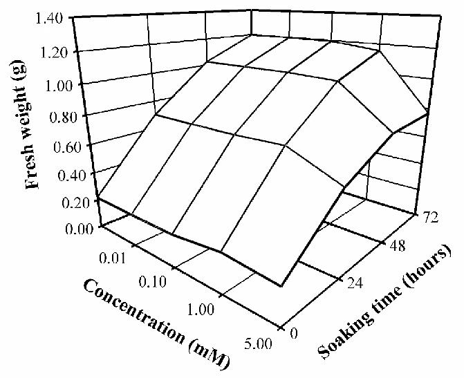 -Fresh weight (g) of the embryonic axes of S. parahyba
