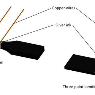 Schematic of electrode disposition for tensile and three