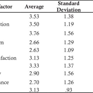 The t-Tests for Gender Differences (Girls vs. Boys) and