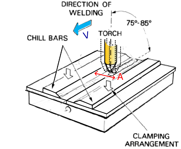 Schematic of vibration torch welding (adopted from [15