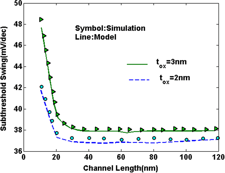 The subthreshold swing across the channel length for