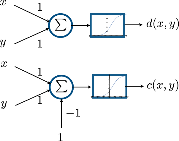 Perceptron model of the conjunction and the disjunction
