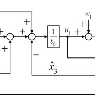 (PDF) Disturbance Rejection Control with Voltage