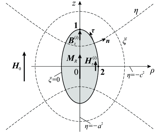 Prolate spheroid (grey) with a remanent magnetisation M R