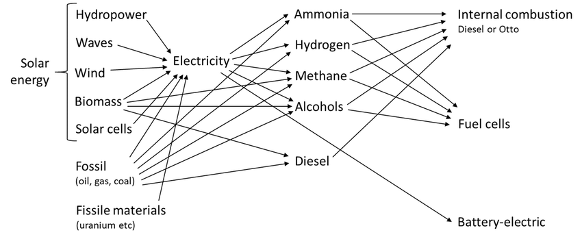 Examples of fuel production pathways and energy conversion