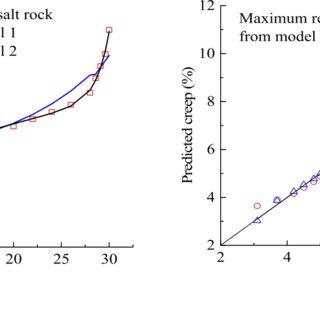 Pre-salt wellbore: borehole creep strain rate at half