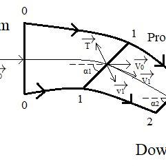 Power diagram of pfaudler-type impeller (— calc; ⚪ NP0