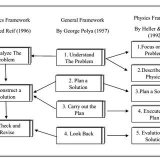 (PDF) Validity of handout development of physics education
