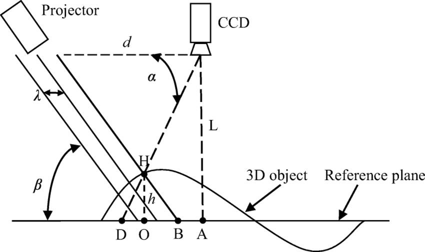 The principle of structured light imaging technology used