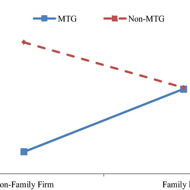 Conditional Direct Effect of MTG on External Auditor (EA