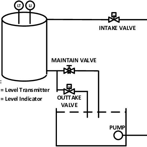 Block diagram of a tank fluid level control system