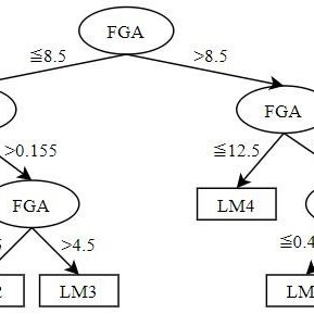 (PDF) Regression Tree Model for Predicting Game Scores for