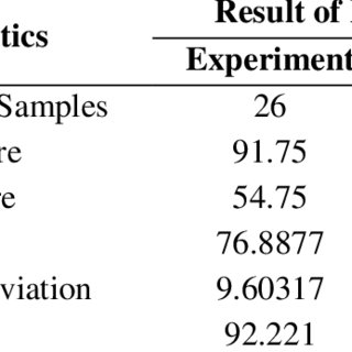 Statistics on the Score of FCI Test Results for Physics