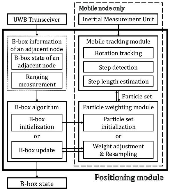 Ultra WideBand (UWB)-based cooperative multi-hop positioning.   Download Scientific Diagram
