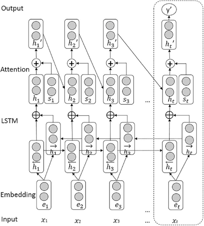 BiLSTM model for the entity and relation extraction. The