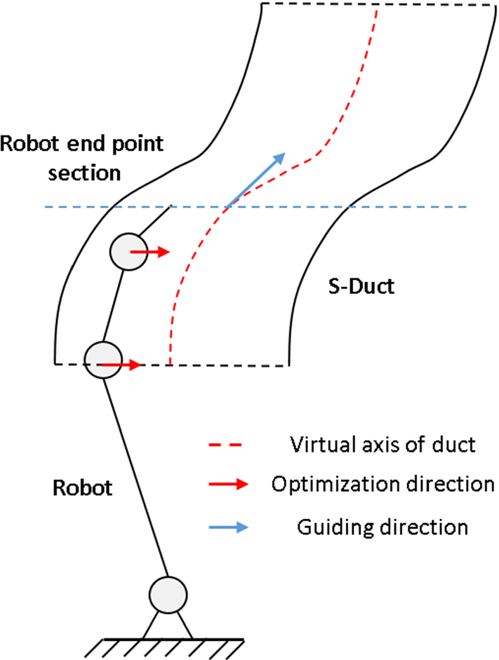 Schematic illustration of virtual axis method and virtual