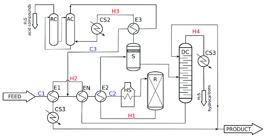 The modified process scheme with the inserted new heat