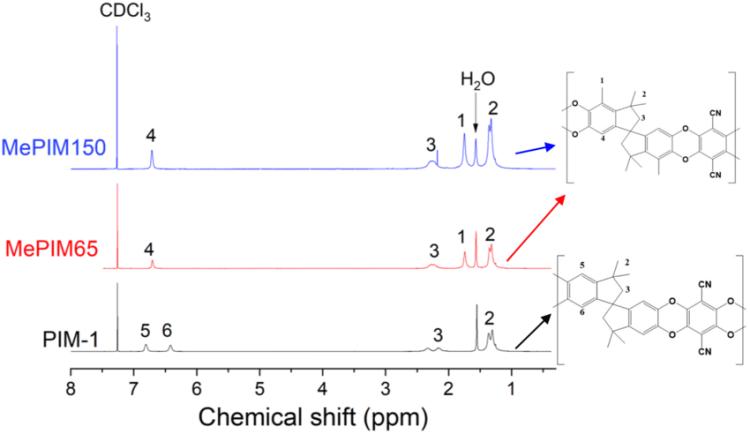 ¹H NMR spectrum of PIM-1, MePIM65 and MePIM150 in CDCl3 at ...