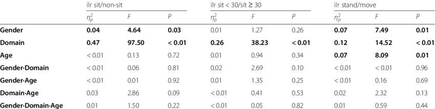 Effects (partial eta-squared (η 2 p ). F and P) of gender. domain (work...   Download Scientific Diagram