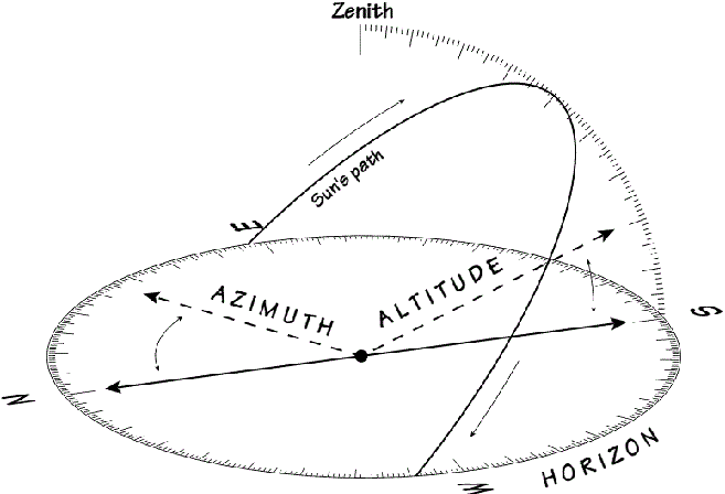 Sun path diagram 1.5.1 Solar azimuth, ψ, is the direction