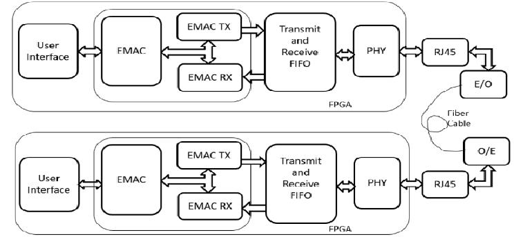 Block Diagram of FPGA Based Ethernet Bridge for Optical