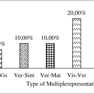 Percentage of Multirepresentation analyse of question text