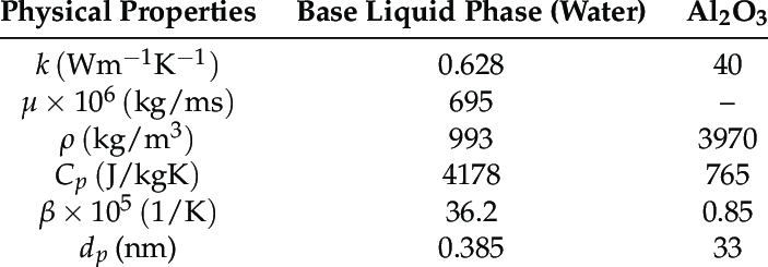 Thermophysical properties of base liquid with Al 2 O 3