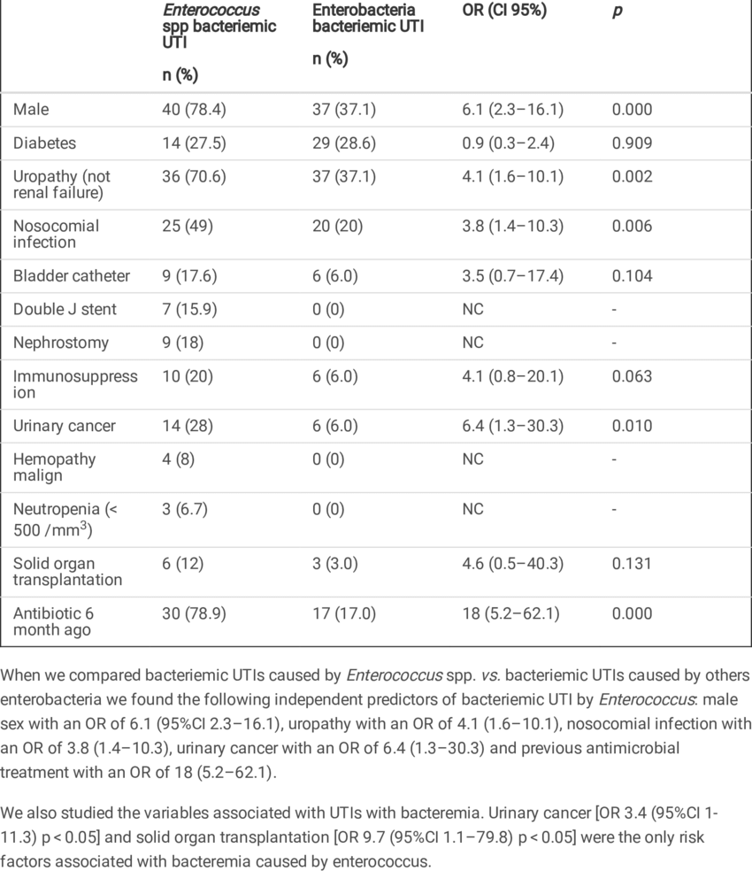 Analysis bivariable of risk factors associated to bacteriemic UTI | Download Scientific Diagram