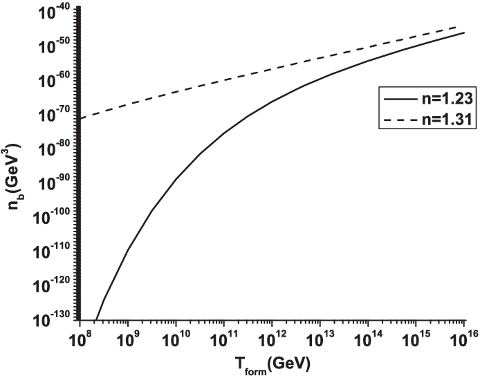The present number density of the true vacuum bubbles
