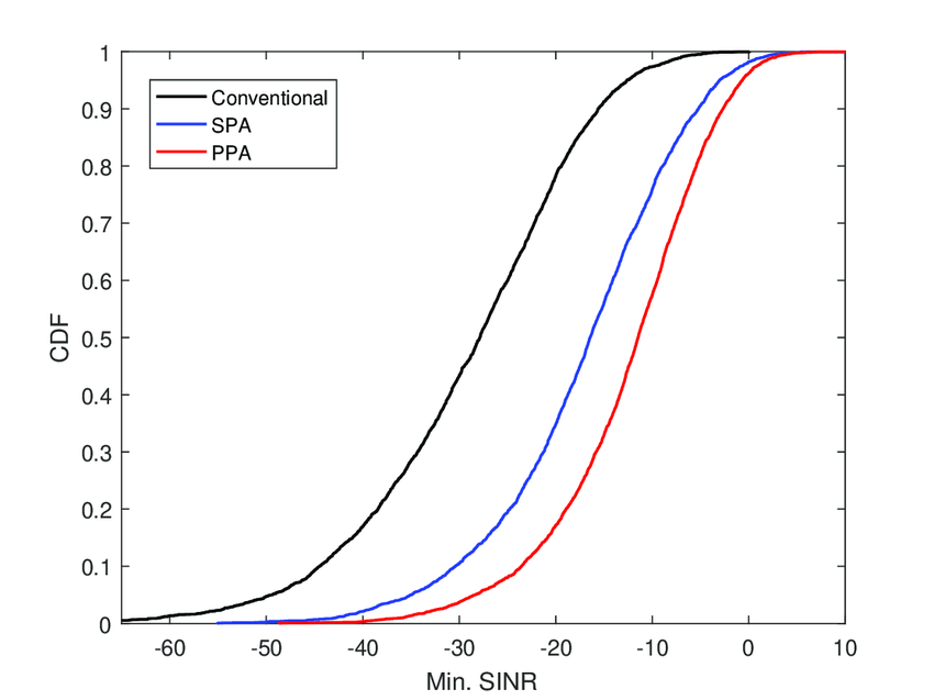 CDF of the minimum SINR per user when M = 64 using a ZF
