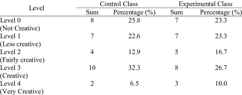 Comparison of creative thinking skill levels of pretest