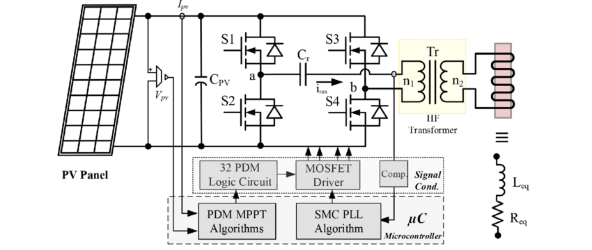 The block diagram of the PV powered induction heating